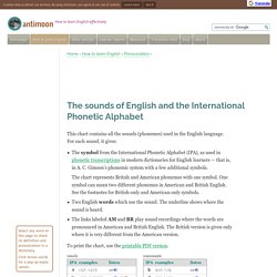 The sounds of English and the International Phonetic