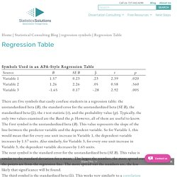 Correlation & Regression | Pearltrees
